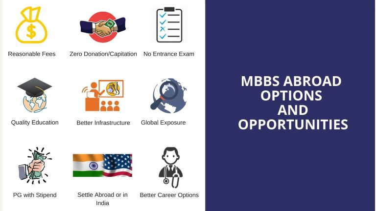 MBBS Abroad Opportunities